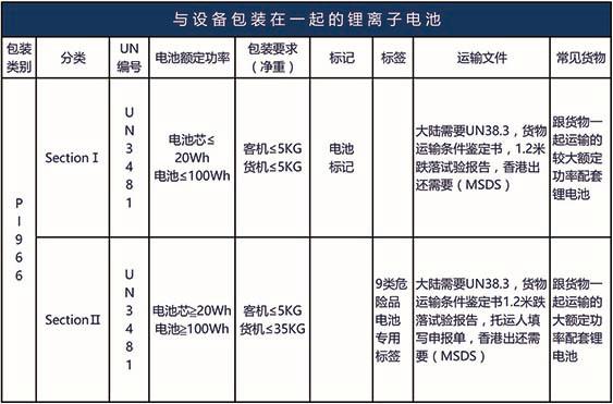 PI965, PI966, PI967, PI968, PI969, PI970包装类别电池货物空运要求